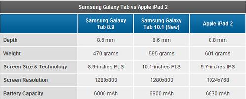 samsung galaxy tab 10.1, 8.9 vs apple ipad 2