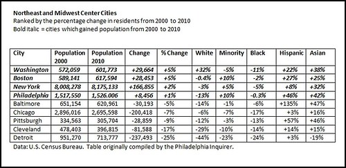 Northeast and Midwest Center Cities Ranked by the percentage change in residents from 2000 to 2010