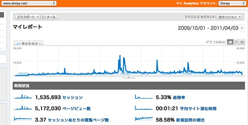 マイレポート - Google Analytics
