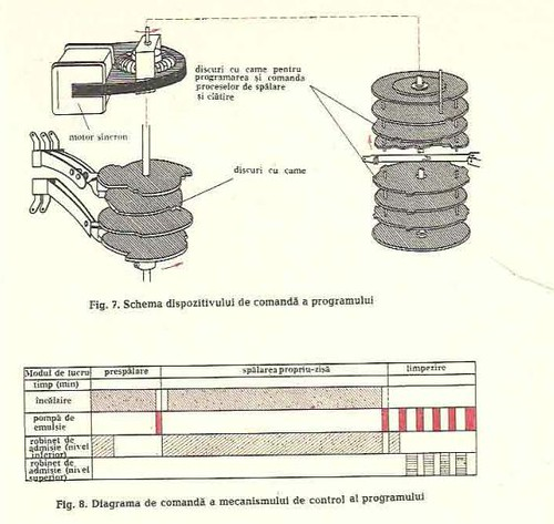 masin de spalat