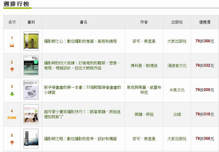 博客來4月25日銷售排行榜