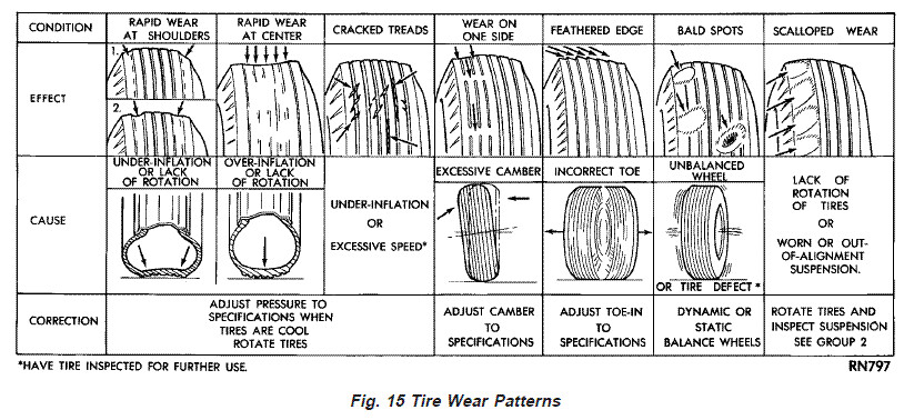 Wrangler Rock 47 >> Unusual tire wear problem! - JeepForum.com
