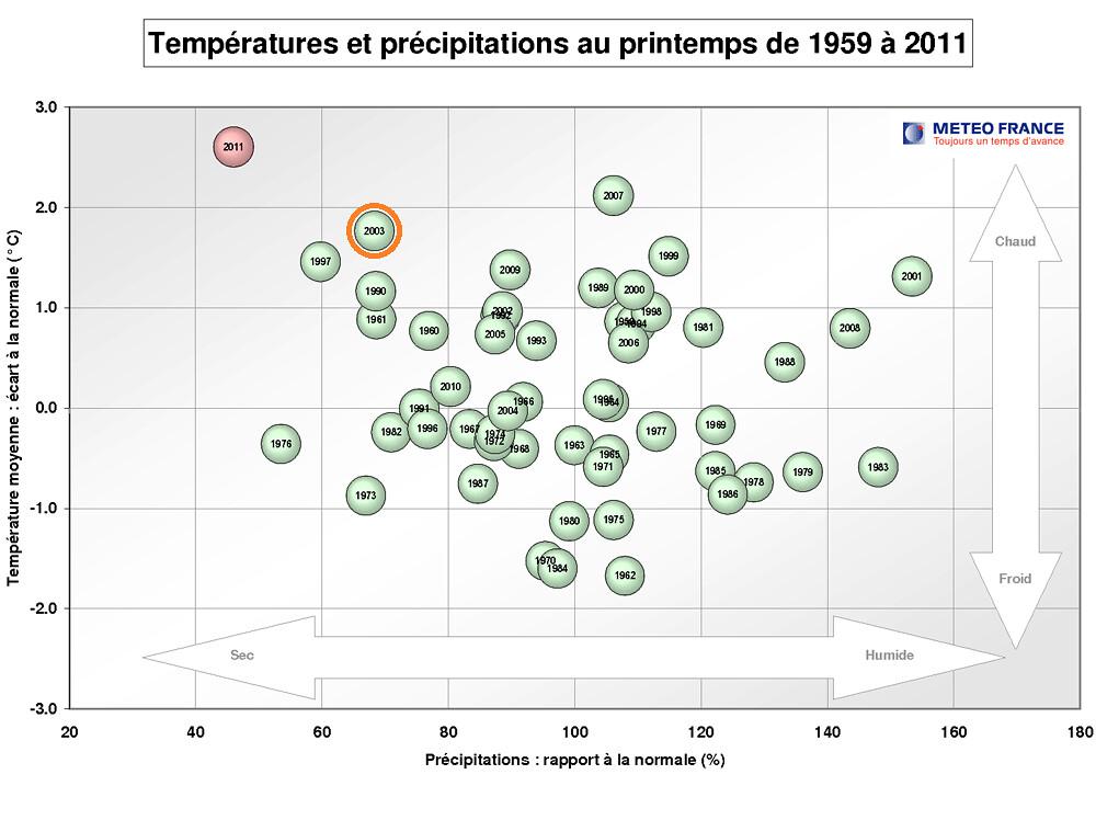températures et précipitations au printemps en France depuis 1959 météopassion