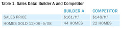 Table 1. Sales Data: Builder A and Competitor