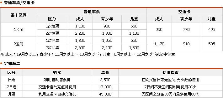 釜山地鐵票務價格
