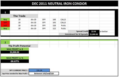 Dec iron Condor 1