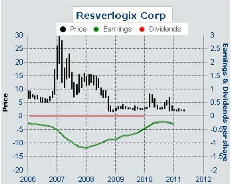 Resverlogix Corp,