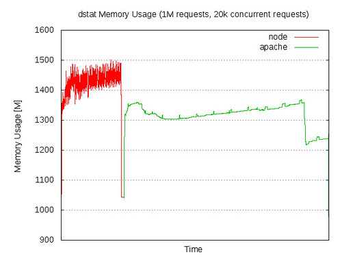 Memory Usage: node.js vs Apache/PHP in ApacheBench test - 1M requests, 20k concurrent requests