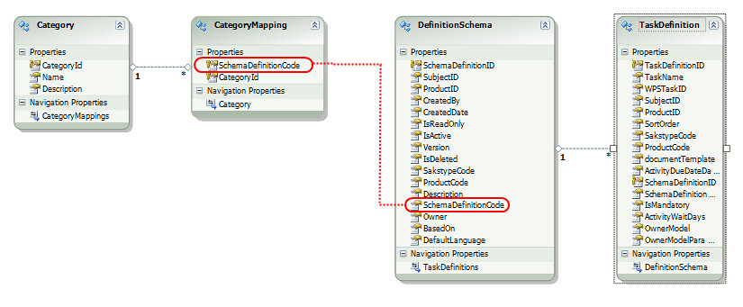 foreign key relationship with composite primary keys in sql server