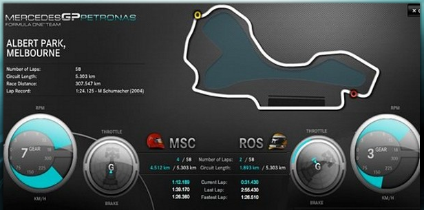 mercedes.gp.live.data