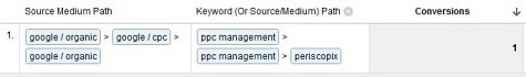 Multi Keyword Funnels - PPC