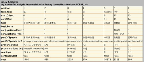result of lucene-gosen