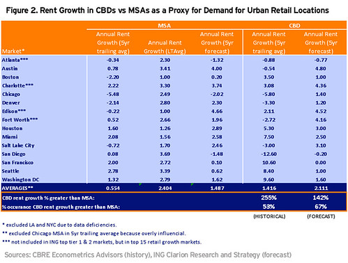 retail rent trend comparison, CBDs & metro averages (by: CBRE Econometrics Advisors & ING Clarion Research)