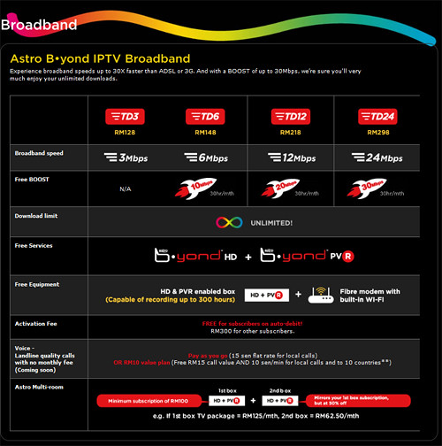 Astro B.yond IPTV Broadband- Packages & Price