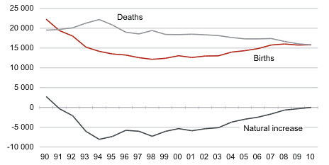 Births, deaths and natural increase, 1990–2010 (Estonia)