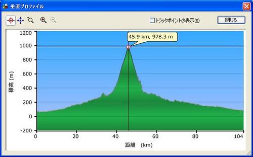 20110514Nokogiriyama