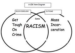 CIK Venn Diagram