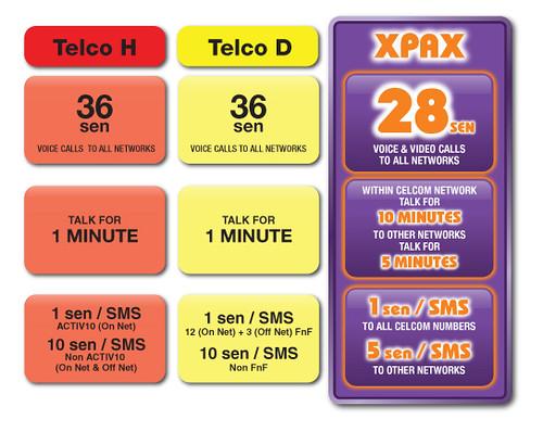 Xpax vs. Telco H vs. Telco D