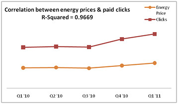 Oil Prices and Clicks