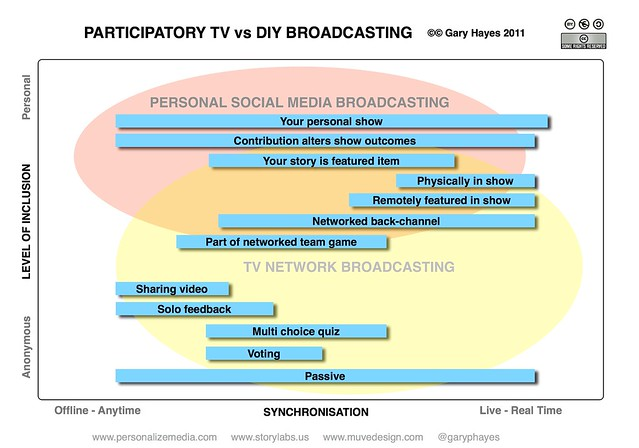 The Gamification of Social TV