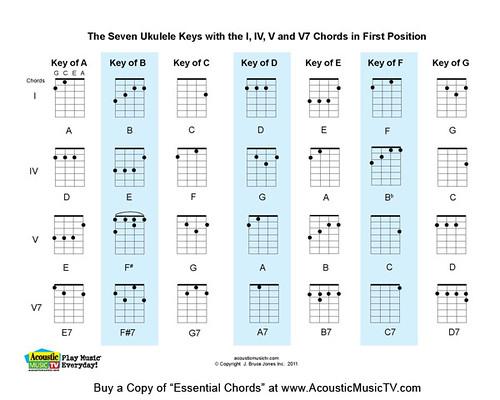 Essential Chords 7 Major Ukulele Keys A Photo On Flickriver
