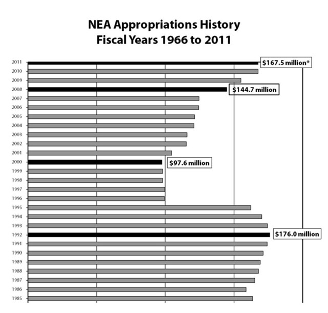 AFTA Americans for the Arts Chart on NEA Appropriations History 1966-2011