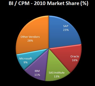 BICPM-MarketShare - Gartner -2010