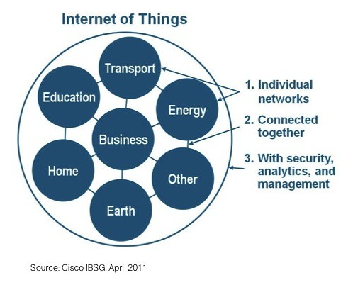 The Internet of Things Can Be Viewed as a Network of Networks