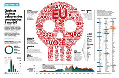 Quais as ltimas palavras dos condenados  morte? (Gabriel Gianordoli) Tags: magazine death design data editorial visualization prisoner infographics executed
