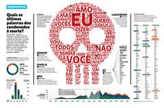 Quais as últimas palavras dos condenados à morte? (Gabriel Gianordoli) Tags: magazine death design data editorial visualization prisoner infographics executed