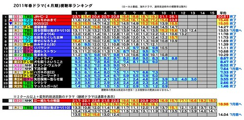 2011年春ドラマ(4月期)視聴率ランキング4-7-4.jpeg