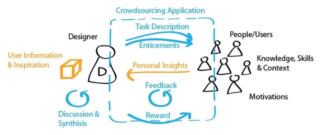 Designers CS Framework