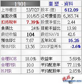 1301_台塑_資料_994Q