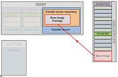 Transfer Server