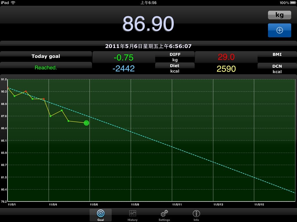 2011-0506 Day3 result ( -0.2 Kg )