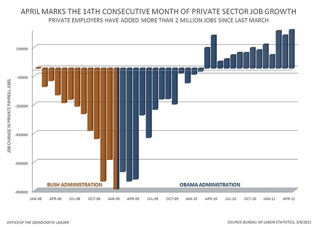 Private Sector Jobs - April 2011