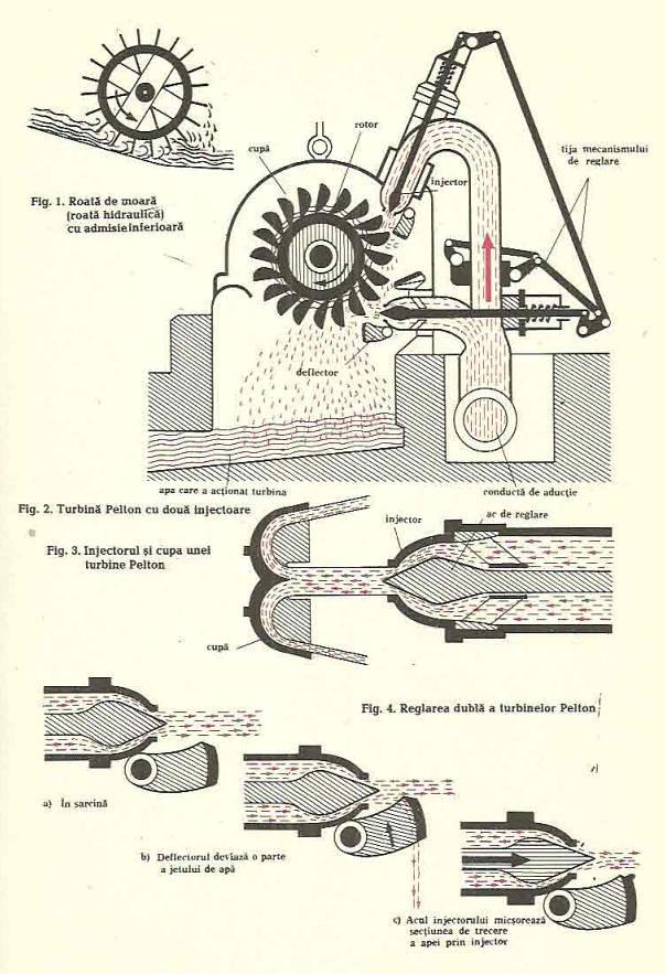 turbine hidraulice