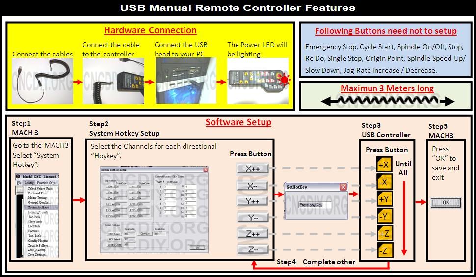 Setup Manual - CNCDIY Store