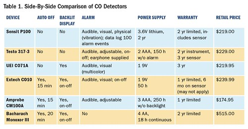 Table 1. Side-By-Side Comparison of CO Detectors