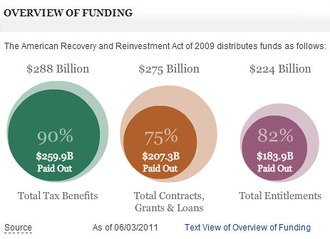 Recovery Act Overview of Funding as of June 3, 2011