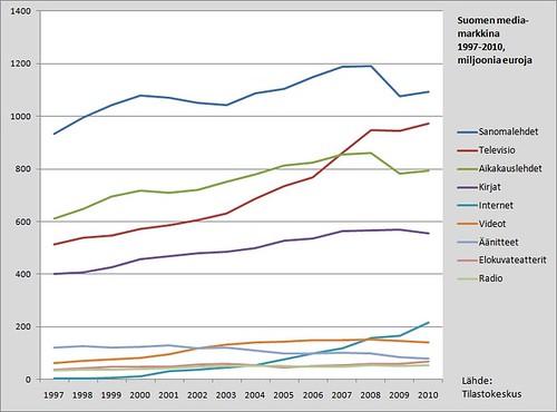 Suomen mediamarkkina 1997-2010
