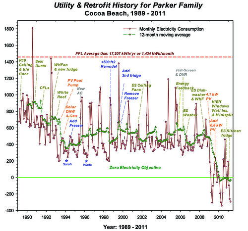 Utility and Retrofit History for the Parker Family