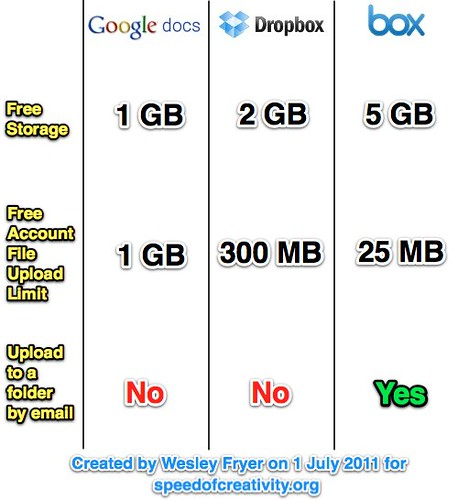 Comparing free file sharing services