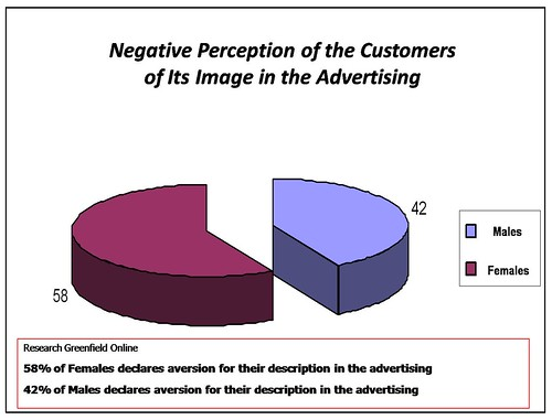 aversion for advertising