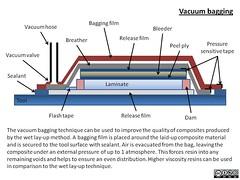 Vacuum bagging