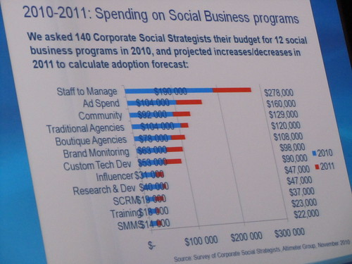 spending in social business programs