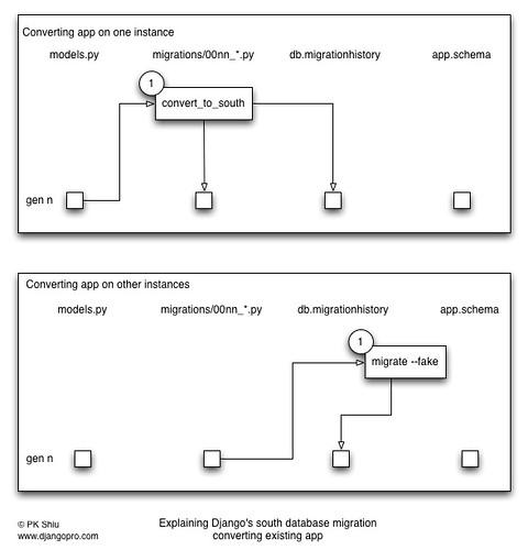 Django database migration tool: south, explained | DjangoPro