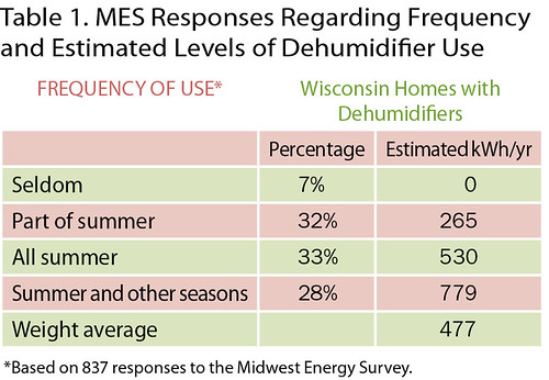 Table 1. MES Responses Regarding Frequency and Estimated Levels of Dehumidifier Use