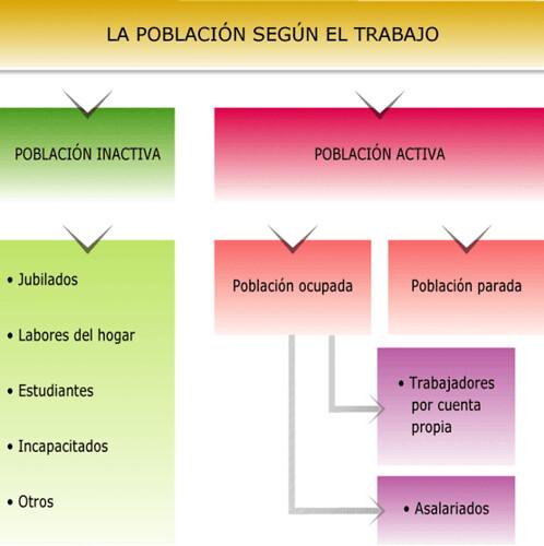 estructura laboral.SCO
