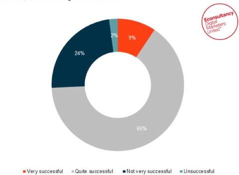Success of customer engagement